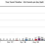 TweetStats for akuwa 09′ May